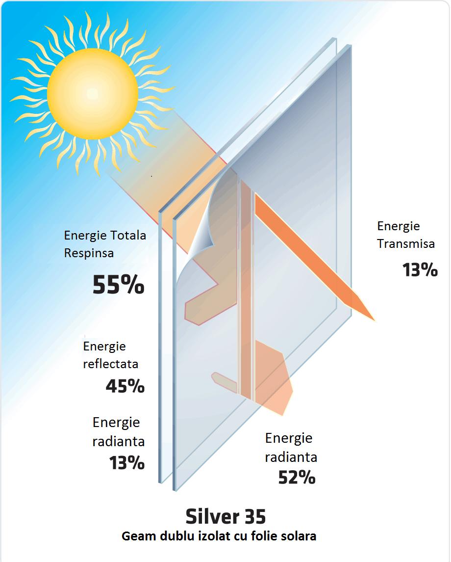 Folie Solara Silver 35% – INTERIOR